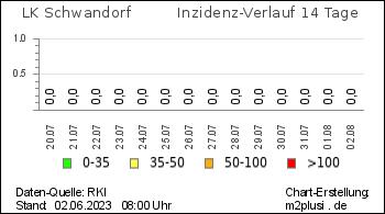 Externes Medium: RKI Zahlen Landkreis Schwandorf Grafik